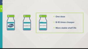 Comparing three Covid-19 vaccines: Pfizer, Moderna, J&J.